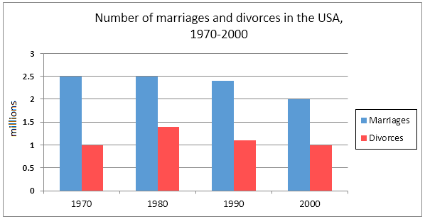 ielts-graph-95-marriage-divorce-rates-usa.png