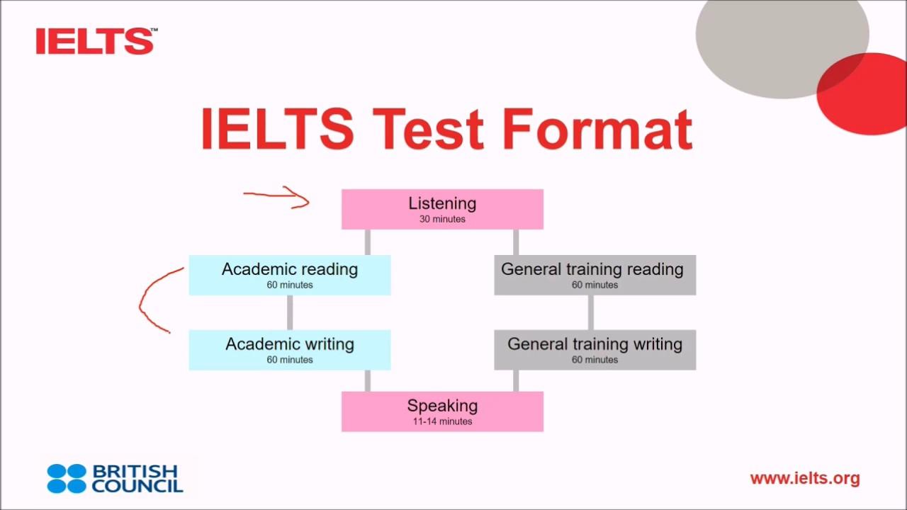 Image result for ielts test
