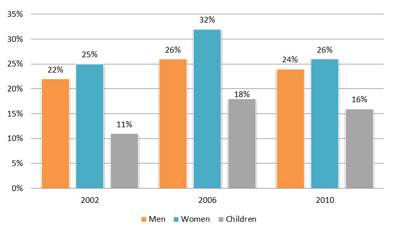 Percentage of UK people who consumed the daily recommended amount of fruit and vegetable in 2002, 2006, and 2010